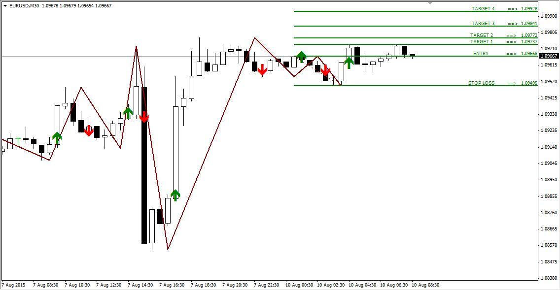 Technical Analysis and Signals EURUSD