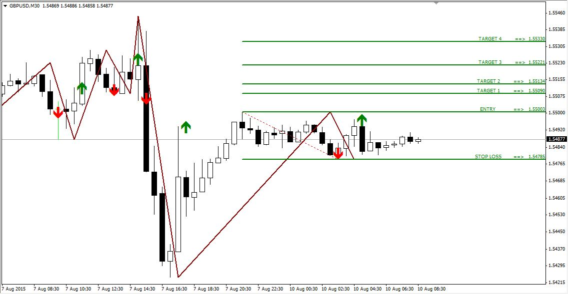 Technical Analysis and Signals GBPUSD