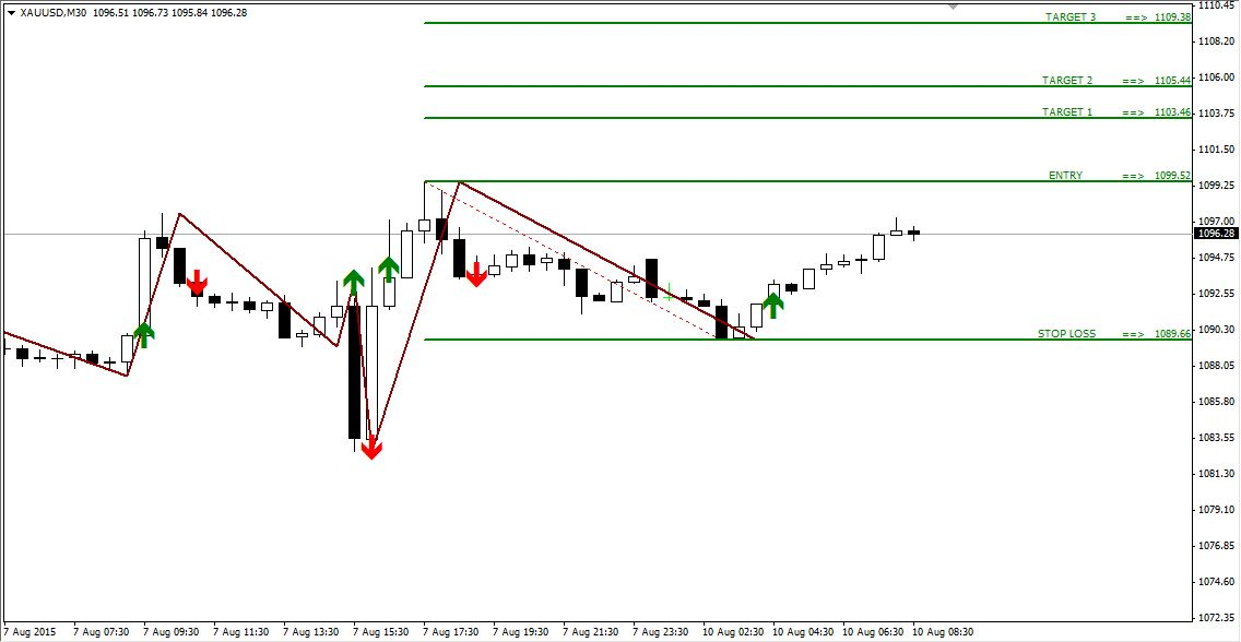 Technical Analysis and Signals GOLD