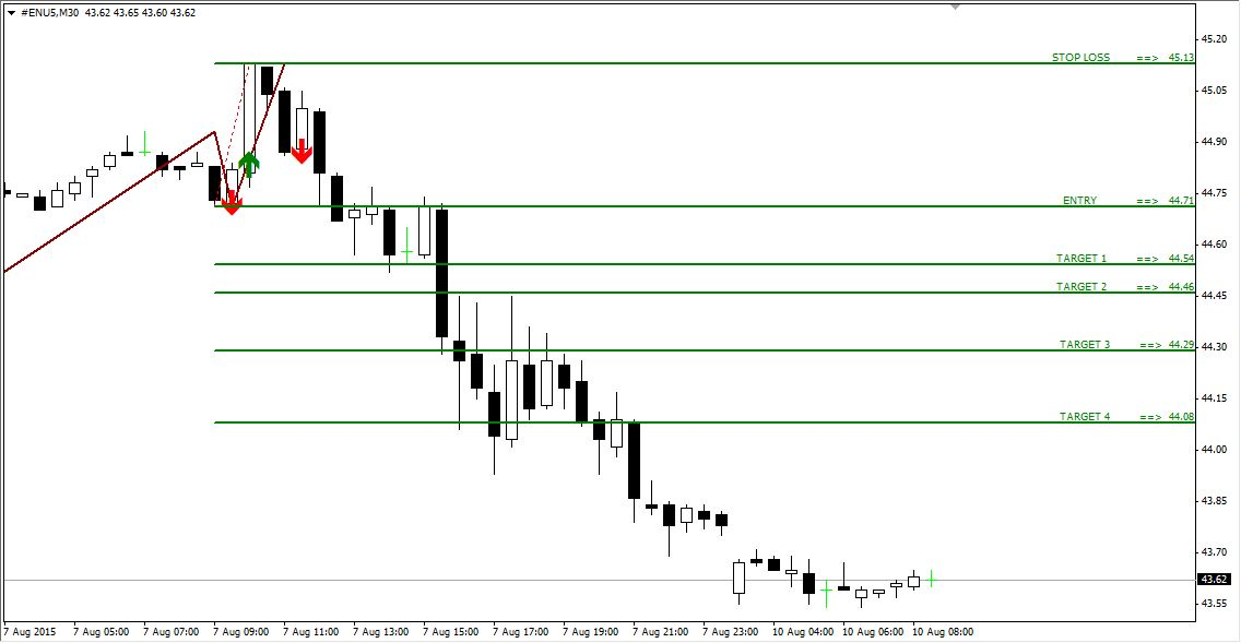 Technical Analysis and Signals OIL