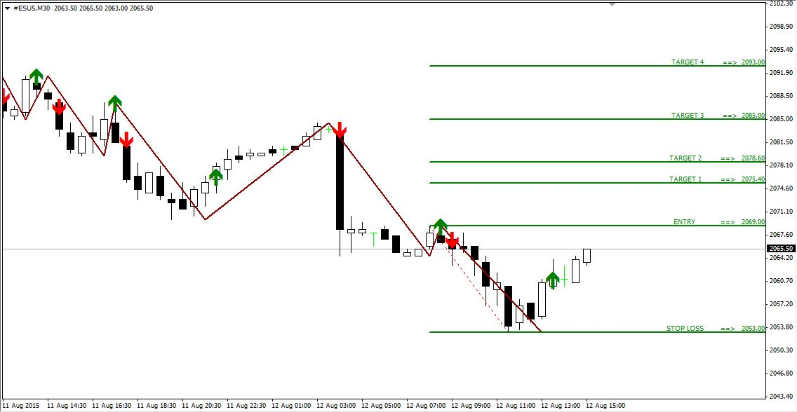 Technical Analysis and Signals SP500